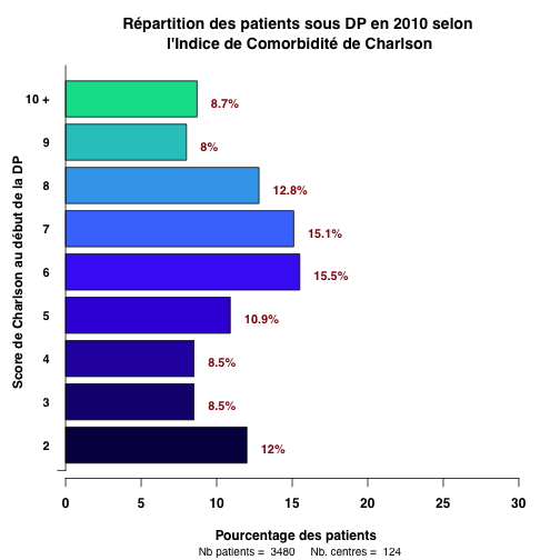 graph.3.repartition_charlson