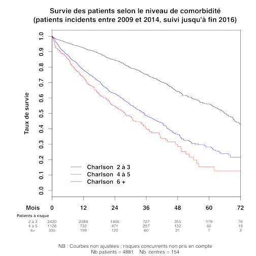 Graph 2 survie patient Charlson