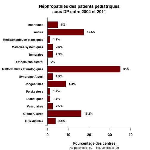 graph.2.pediatrie_nephropathies_barchart