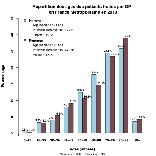 graph.1.age_patients