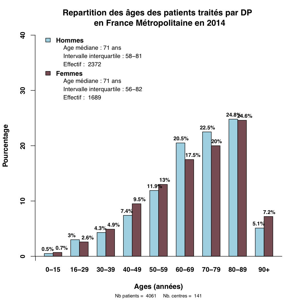Graph.1.age patients