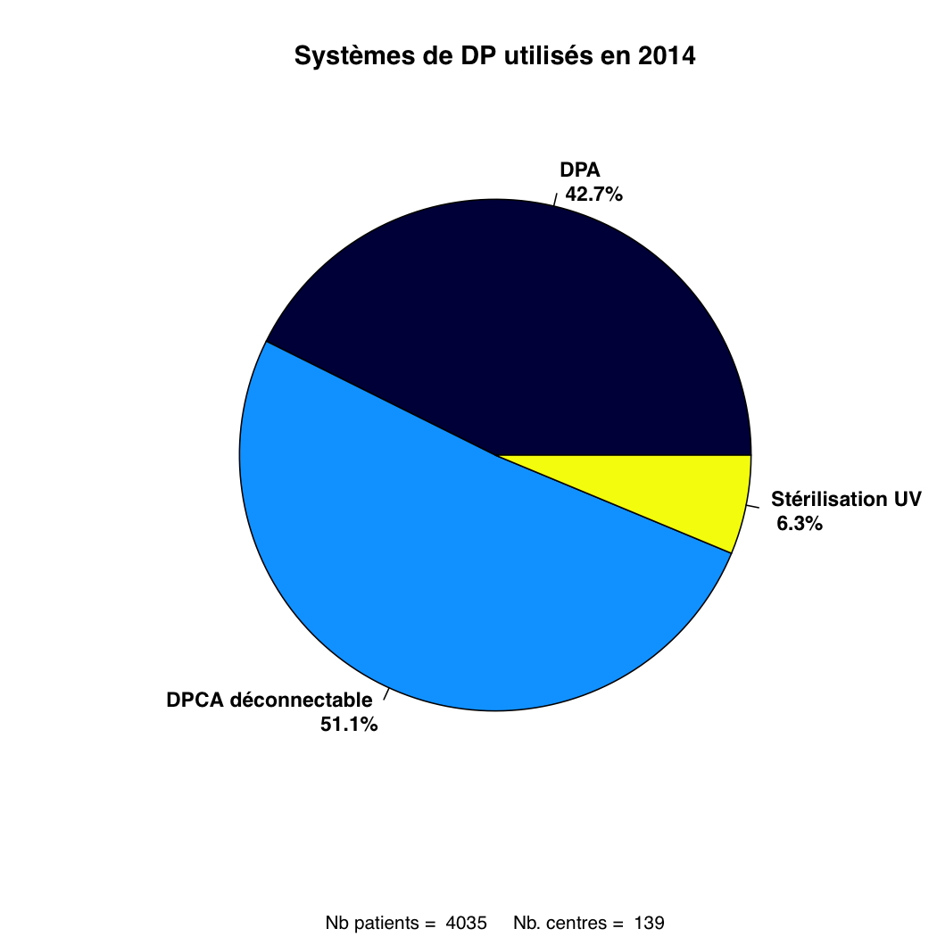 Graph.7.systeme DP piechart