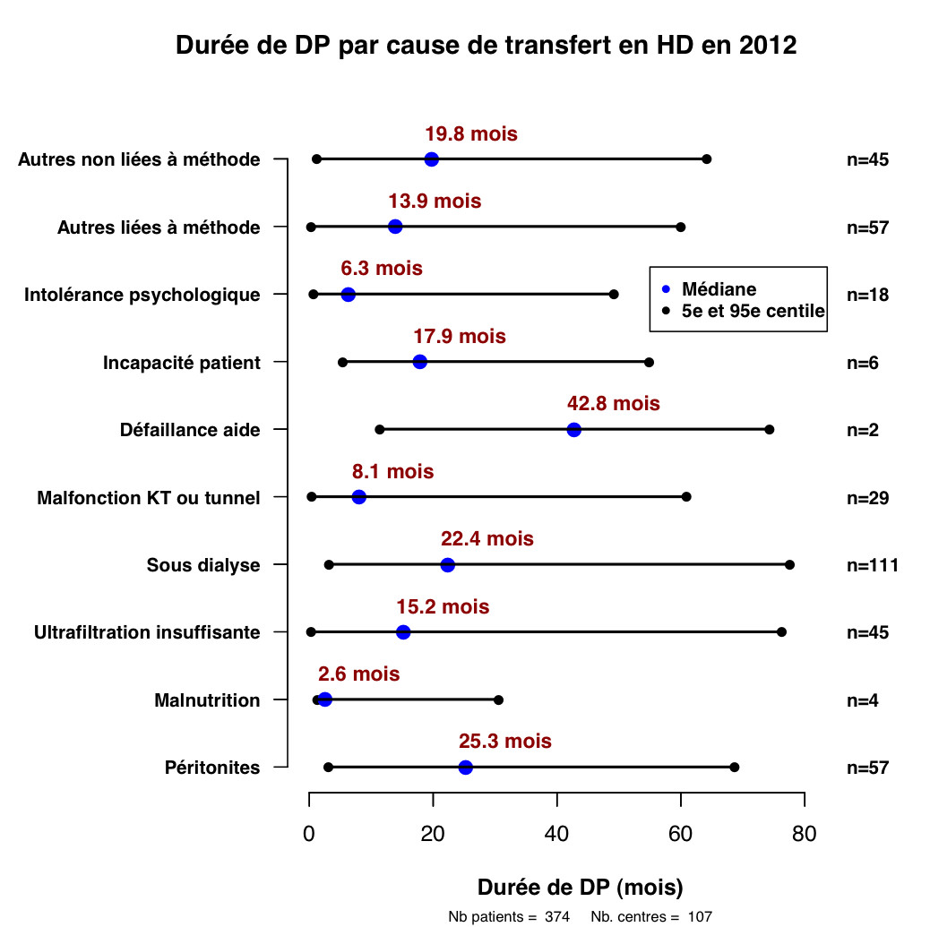 Graph.4.duree par cause transfert HD