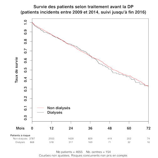Graph.3.survie patient treat avant