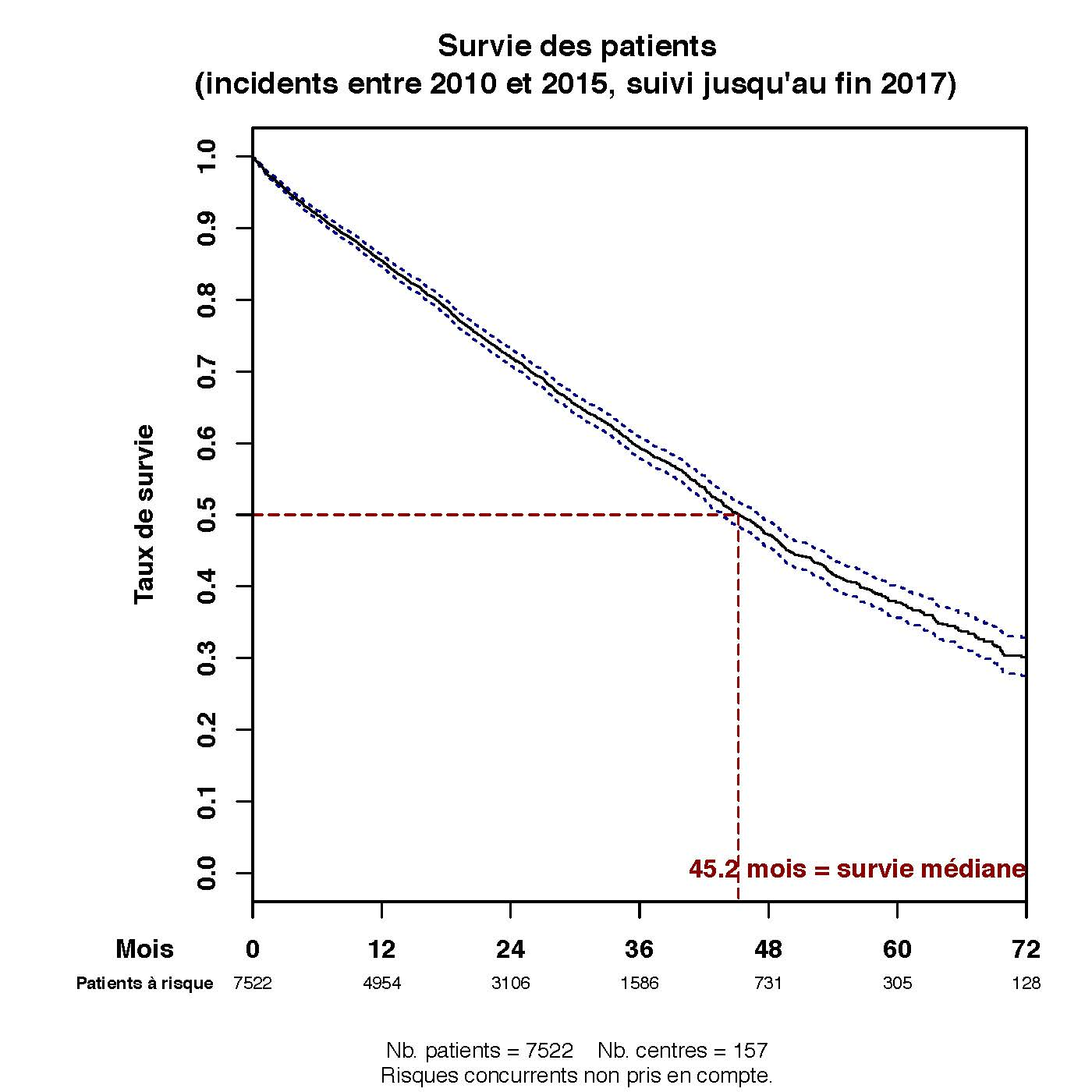 Graph.2.survie patient
